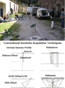 Borehole Seismic Training showing the principle of VSP
