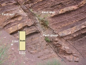 Fault Zone Illustrated in a geologic section
